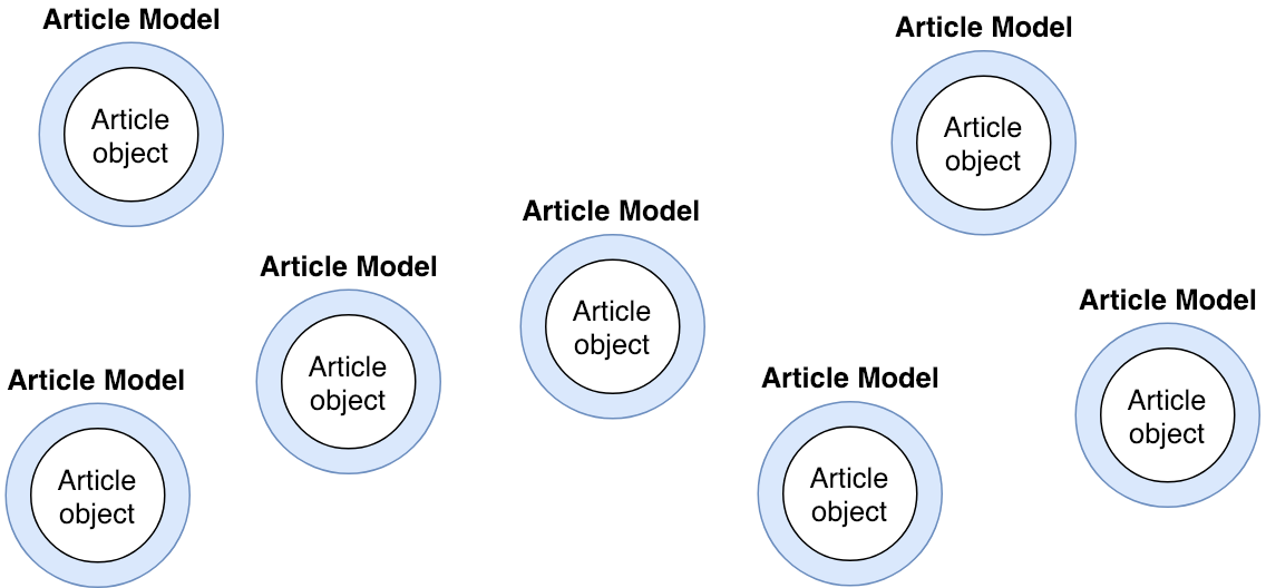 Diagram of articles wrapped in Article class