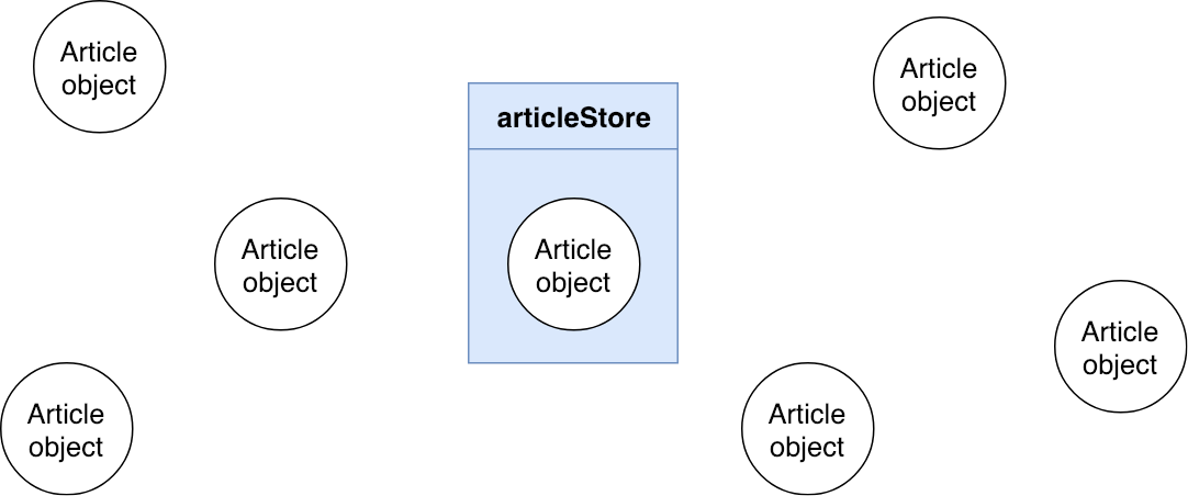 Diagram of one store and lots of object articles