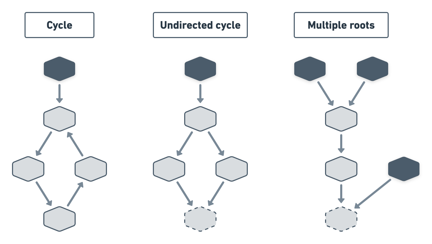 3 diagrams. From left to right: nodes forming a circular dependency; one node having multiple parents in a single-root cluster; a cluster of nodes with multiple roots