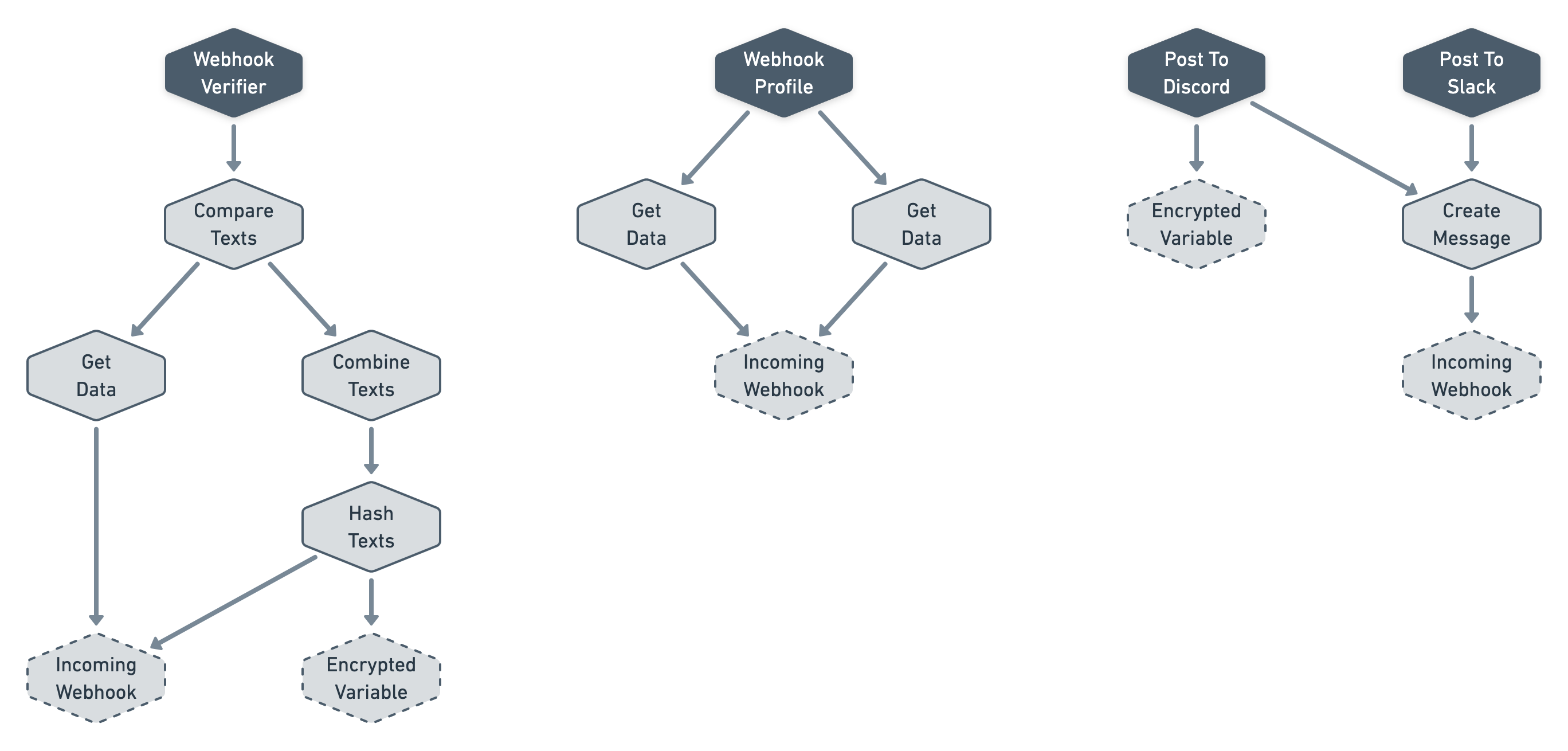 Diagram of the same webhook workflow in the screenshot above